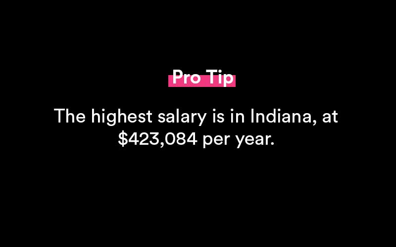anesthesiologist salary